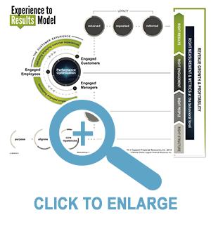 E2R-Model